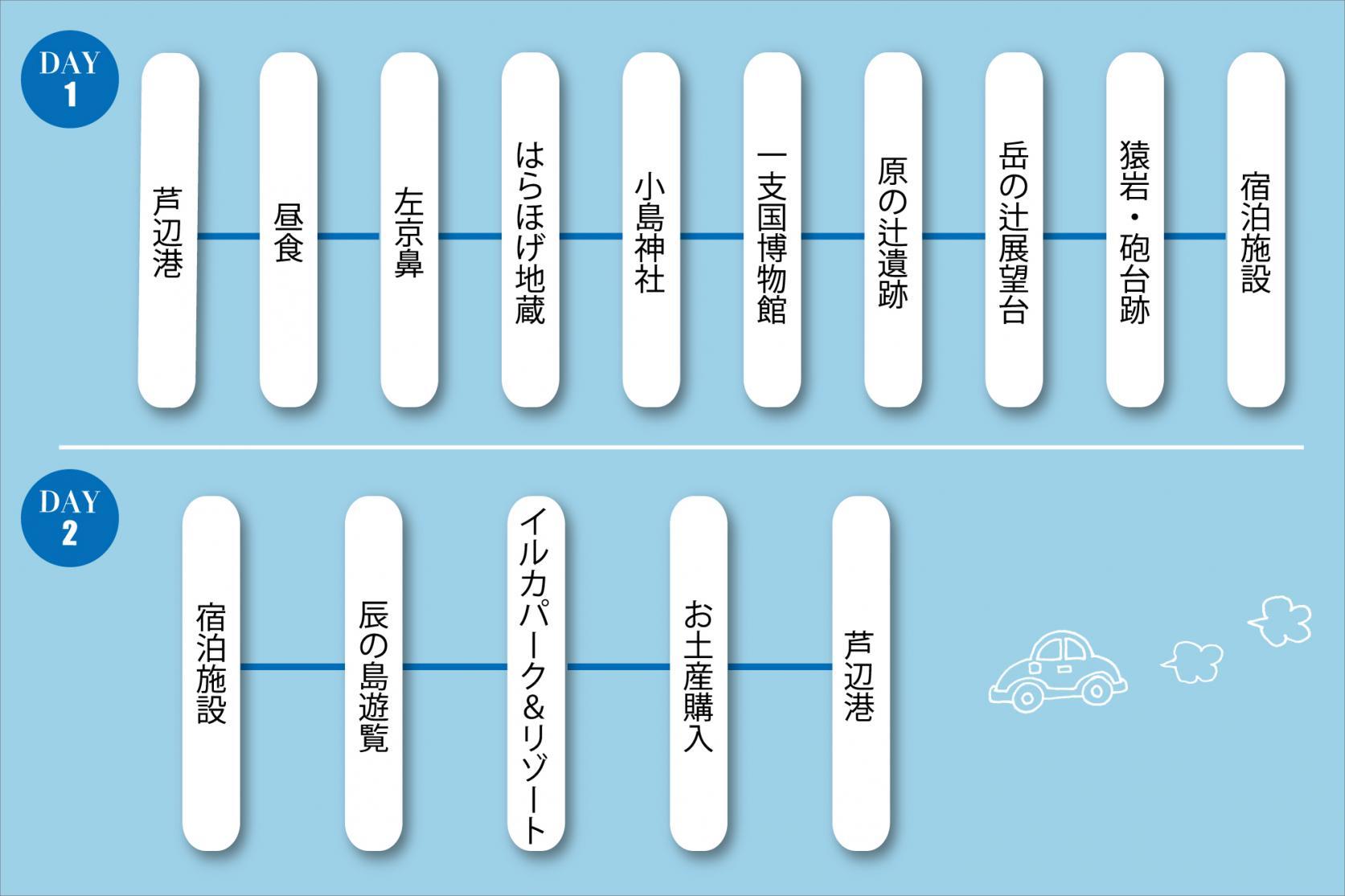モデルコース1.壱岐の定番スポットコース(1泊2日)-0
