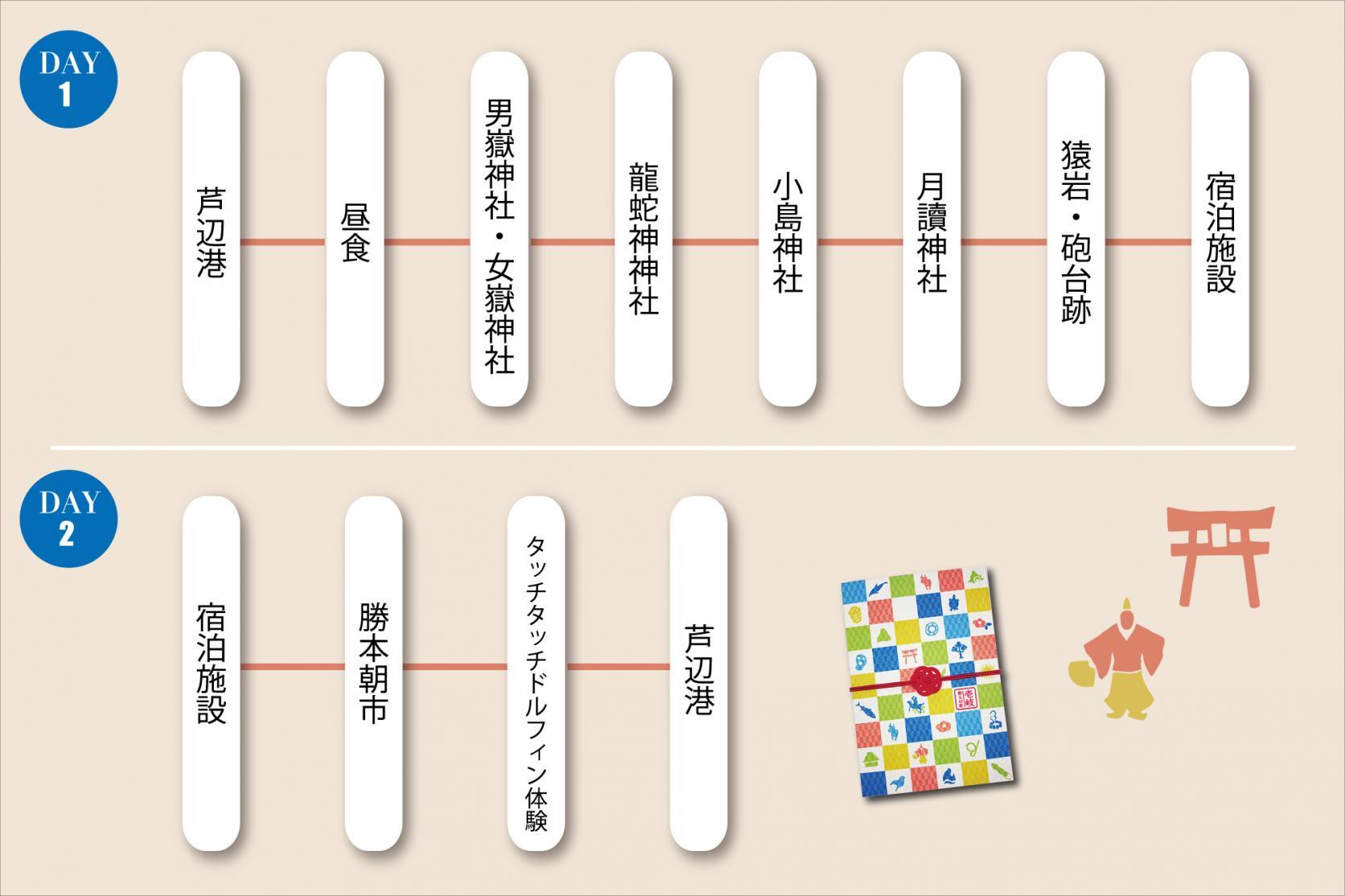 モデルコース2.パワースポット・御朱印めぐり(1泊2日)-0