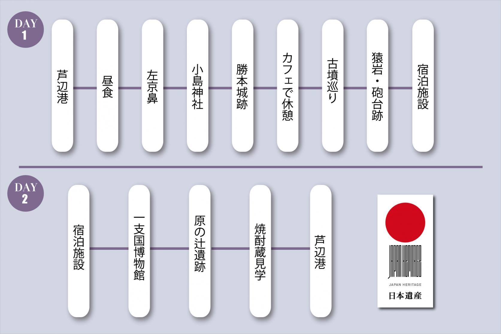 モデルコース4.壱岐の日本遺産・歴史探訪コース(1泊2日)-0