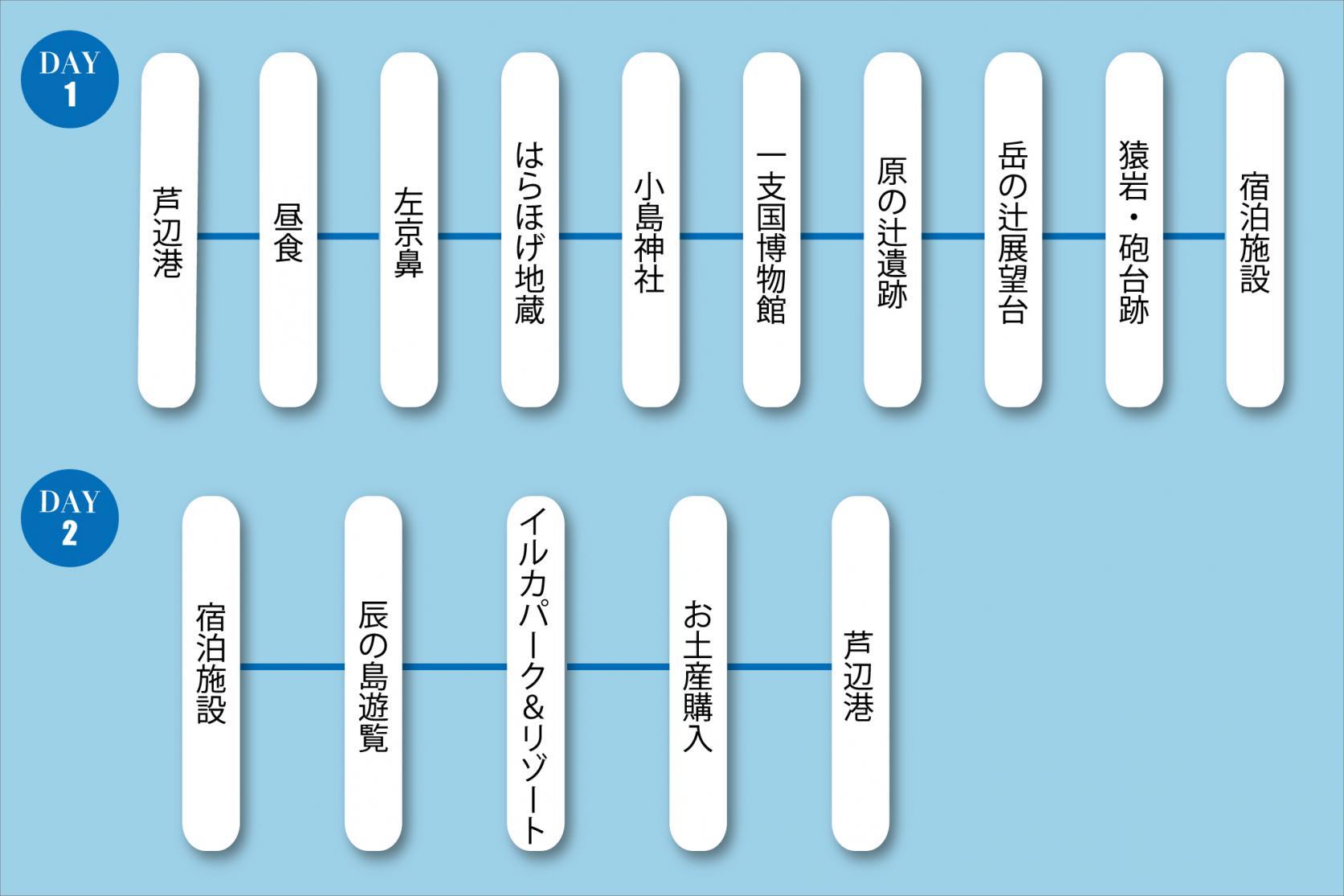 長崎県民限定旅行商品「壱岐 しま旅体験プランfrom対馬」利用時参考  1.定番スポットコース-1